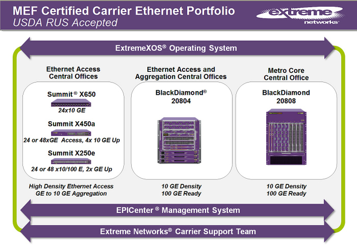Extreme Networks - 2