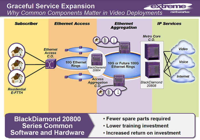 Extreme Networks - 3